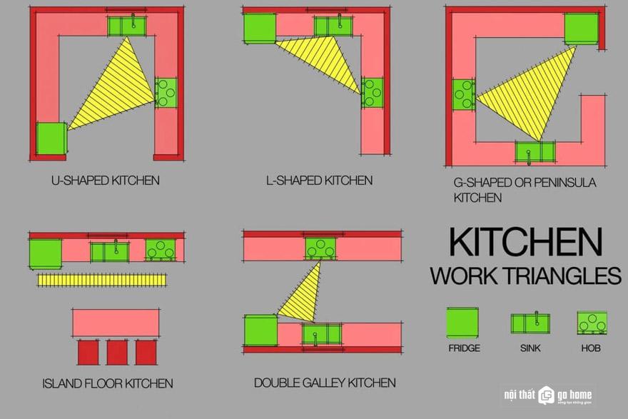 Nguyên tắc tam giác trong bếp là thế nào?